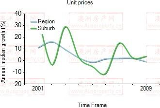 2001年到2009年,Waterloo地区公寓房产价格中位数变化图示