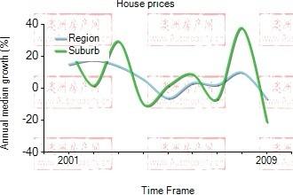 2001年到2009年,darlinghurst地区别墅房产价格中位数变化图示