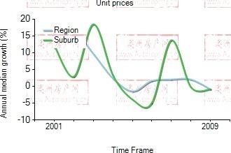 2001年到2009年,darlinghurst地区公寓房产价格中位数变化图示