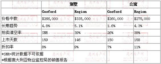 2008年10月到2009年10月,gosford地区别墅和公寓的价格