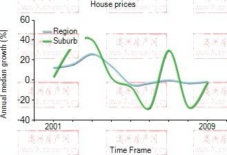 2001年到2009年,gosford地区别墅房产价格中位数变化图示