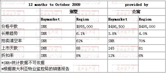 2008年10月到2009年10月,haymarket地区别墅和公寓的价格