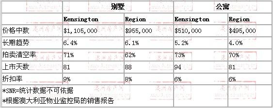 2008年10月到2009年10月,kensington地区别墅和公寓的价格