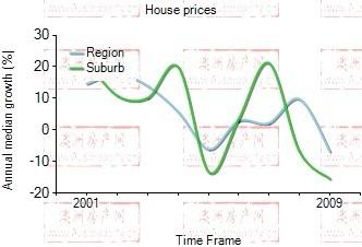 2001年到2009年,kensington地区别墅房产价格中位数变化图示