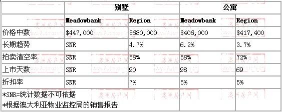 2008年10月到2009年10月,meadbank地区别墅和公寓的价格