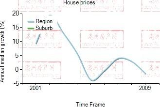 2001年到2009年,meadbank地区别墅房产价格中位数变化图示