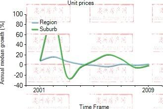 2001年到2009年,meadbank地区公寓房产价格中位数变化图示