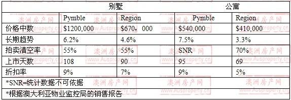 2008年10月到2009年10月,pymble地区别墅和公寓的价格