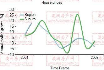 2001年到2009年,pymble地区别墅房产价格中位数变化图示