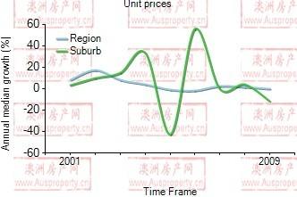 2001年到2009年,pymble地区公寓房产价格中位数变化图示