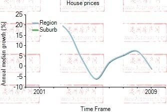 2001年到2009年,rhodes地区别墅房产价格中位数变化图示