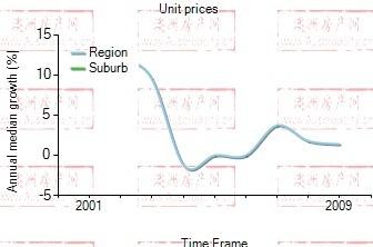 2001年到2009年,rhodes地区公寓房产价格中位数变化图示
