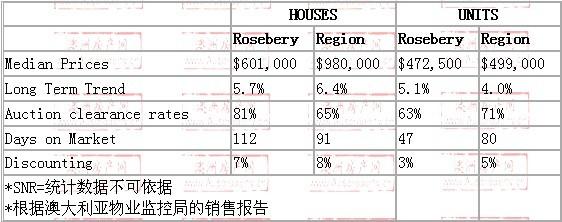 2008年10月到2009年10月,rosebery地区别墅和公寓的价格