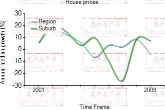 2001年到2009年,rosebery地区别墅房产价格中位数变化图示