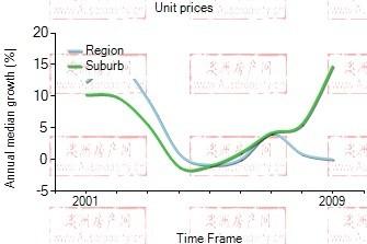 2001年到2009年,rosebery地区公寓房产价格中位数变化图示