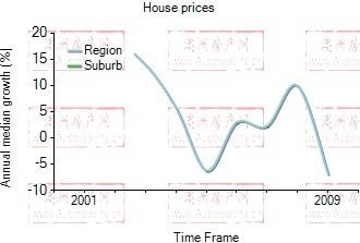 2001年到2009年,ultimo地区别墅房产价格中位数变化图示