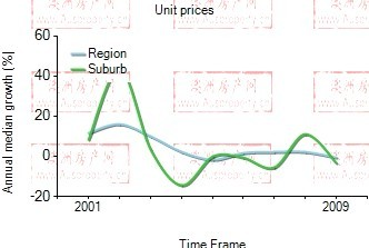2001年到2009年,ultimo地区公寓房产价格中位数变化图示