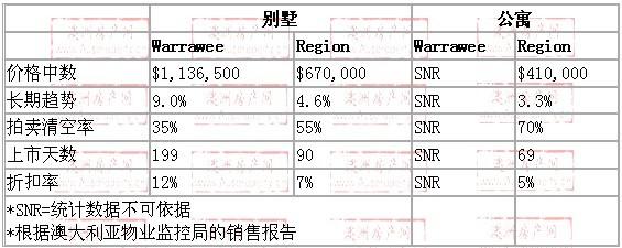 2008年10月到2009年10月,warrawee地区别墅和公寓的价格