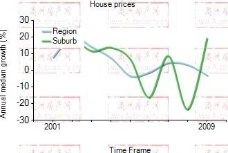2001年到2009年,warrawee地区别墅房产价格中位数变化图示