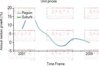 2001年到2009年,warrawee地区公寓房产价格中位数变化图示