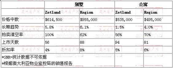 2008年10月到2009年10月,zetland地区别墅和公寓的价格