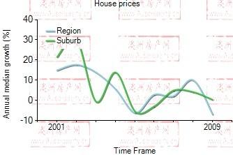 2001年到2009年,zetland地区别墅房产价格中位数变化图示