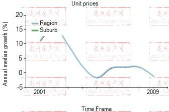 2001年到2009年,zetland地区公寓房产价格中位数变化图示
