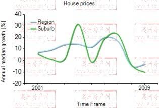2001年到2009年,perth地区别墅房产价格中位数变化图示