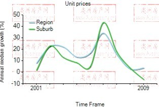 2001年到2009年,perth地区公寓房产价格中位数变化图示