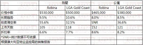 2008年10月到2009年10月,Robina地区别墅和公寓的价格