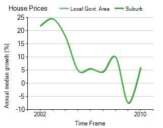 2001年到2010年,Robina地区别墅房产价格中位数变化图示