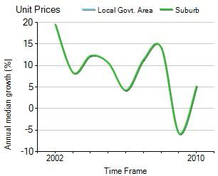 2001年到2010年,Robina地区公寓房产价格中位数变化图示
