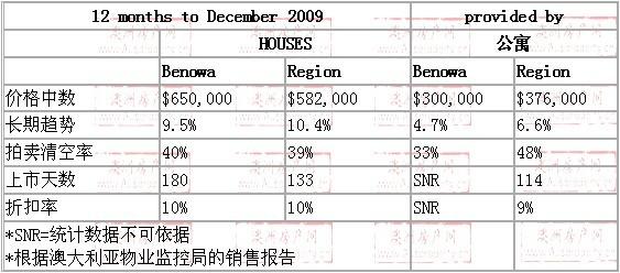 2008年10月到2009年10月,benowa地区别墅和公寓的价格
