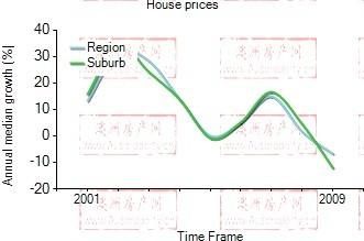 2001年到2009年,benowa地区别墅房产价格中位数变化图示