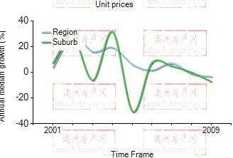 2001年到2009年,benowa地区公寓房产价格中位数变化图示