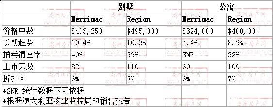 2008年10月到2009年10月,merrimac地区别墅和公寓的价格