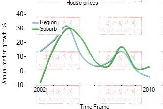 2001年到2009年,merrimac地区别墅房产价格中位数变化图示
