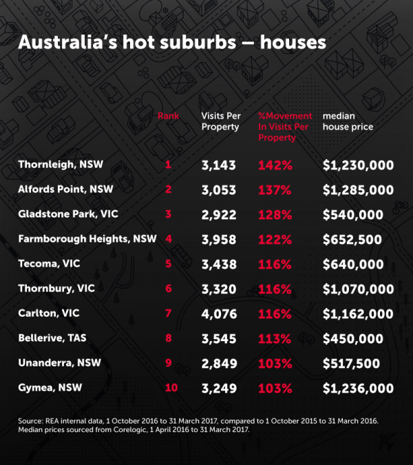 一张表揭示澳洲10大热门置业区房价