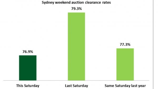 悉尼房市依旧势不可挡 澳洲经济低迷也挡不住买房的热潮!