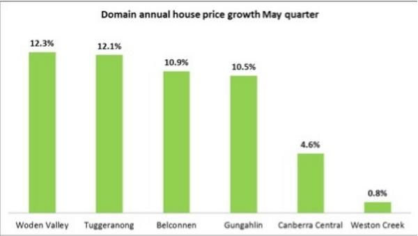 堪培拉房价今秋飞涨 去年同比涨11.4%