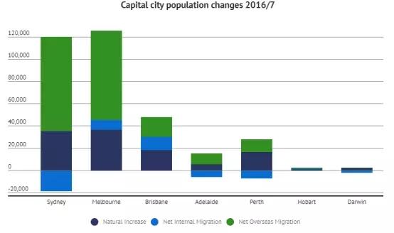 澳大利亚人口构成_澳大利亚 人口 构成(3)